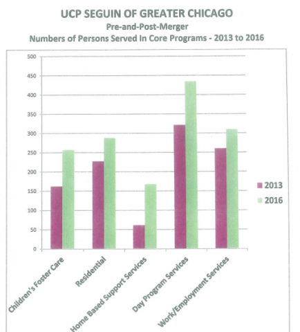 Over the three years since the merger closed, there has been a substantial increase in the number of people served